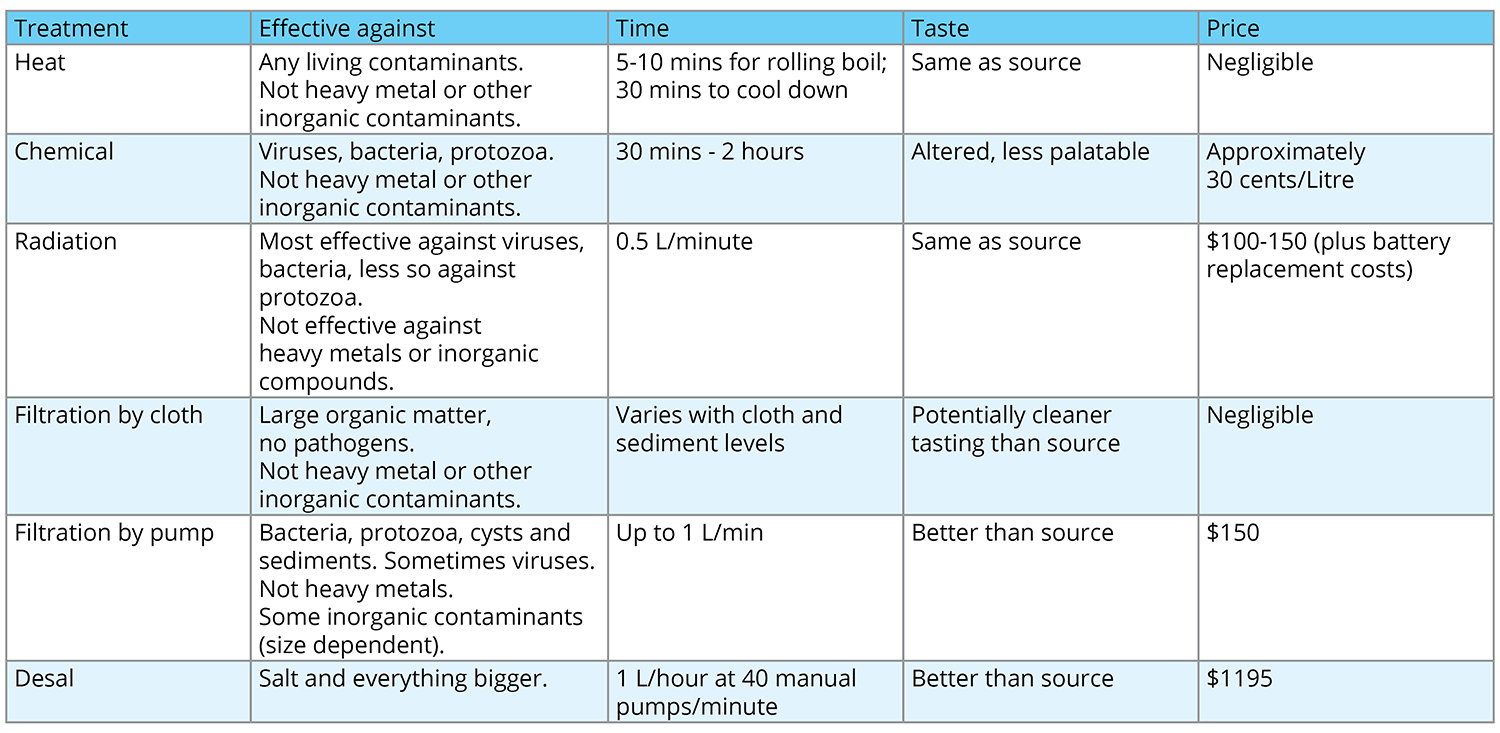 Different Drinking Water Disinfection Methods